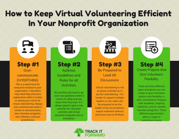How to Keep Virtual Volunteering Efficient In Your Nonprofit Organization. 1. Over-communicate EVYERTHING  This is a weird time for everyone involved in your organization. Volunteers may need help and extra explanation when it comes to seeing your vision for virtual volunteering. Always over-communicate when it comes to new processes, new volunteer programs, new software, and your gratefulness. 2. Address Guidelines and Rules for all Activities  All activities will need to go over new guidelines when it comes to safety and any issues that may arise. It is always good to give a rule refresher for volunteer activities and virtual volunteer programs are no exemption.  3. Be Prepared to Lead All Discussions  Virtual volunteering is not as group-oriented as in-person volunteering.  It is harder to support multiple leaders in one video call. Be prepared to be the leader of all conversations, expect awkward silences and know how to fill them.  4. Create Projects that Give Volunteers Flexibility  There are three different types of projects you can create to give volunteers options and flexibility in their commitment: Projects with deadlines, ongoing initiatives, and as-needed volunteer programs. These different opportunities allow a range of commitment levels.