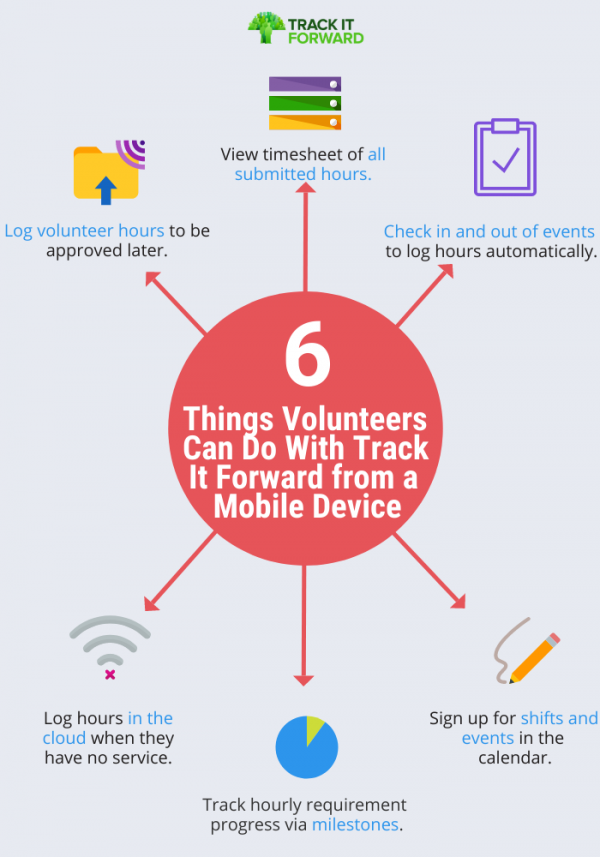 Web of 6 things volunteers can do from track it forward's mobile app. 1. log volunteer hours to be approved later. 2. view timesheet of all submitted hours. 3. check in and out of events to log hours automatically. 4. log hours in the cloud when they have no service. 5.Track hourly requirement progress via milestones. 6. sign up for shifts and events in the calendar.