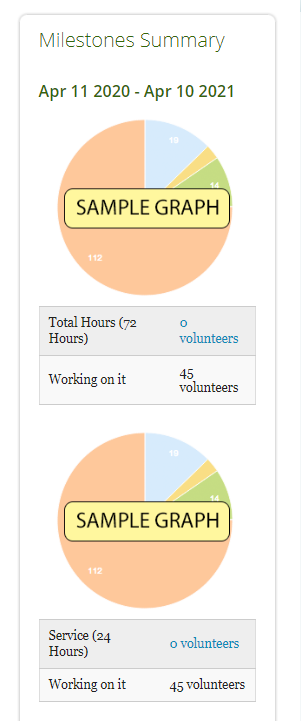 Two sample graphs of milestone summary. Showcasing the total hours, number of volunteers working on the requirement and a pie chart.