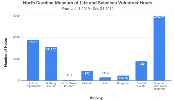 chart showcasing north carolina museum of life and sciences volunteer hours for the year of 2019. there were 3,778 hours in the animal department, 3,111 in the butterfly house, 81 in Earth Moves Catalyst exhibit, 877 in exhibits, 299 in labs, 455 in programs, 1,700 in special events, and 6,094 in summer camp with youth volunteers