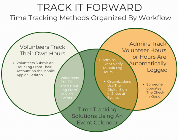 TRACK IT FORWARD Time Tracking Methods Organized By Workflow  Volunteers Track Their Own Hours - Using the Hour Log. Going With Pre-fill from event.   Using the event - admins verify to log hours, organizations use the digital sign in sheet.   admins track hours themselves - use the check in kiosk