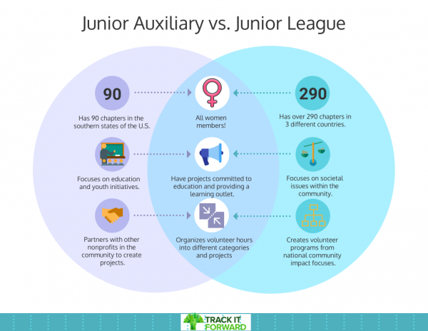 Junior Auxiliary vs. Junior League venn Diagram   Junior Auxiliary has 90 chapters in the southern states of the U.S., focuses on education and youth initiatives, partners with other nonprofits in the community to create projects.   Junior League has 290 chapters in 3 countries, focuses on societal issues within the community, and creates volunteer programs from national community impact focuses.   Things they have in common: all women members, have projects commiteed to education and providing learning outlets, and organizes volunteer hours into different categories and projects.