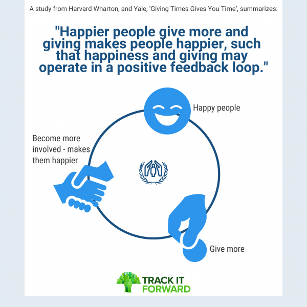 Happiness loop volunteering stat - happier people give more and giving more makes people happier, such happiness loop