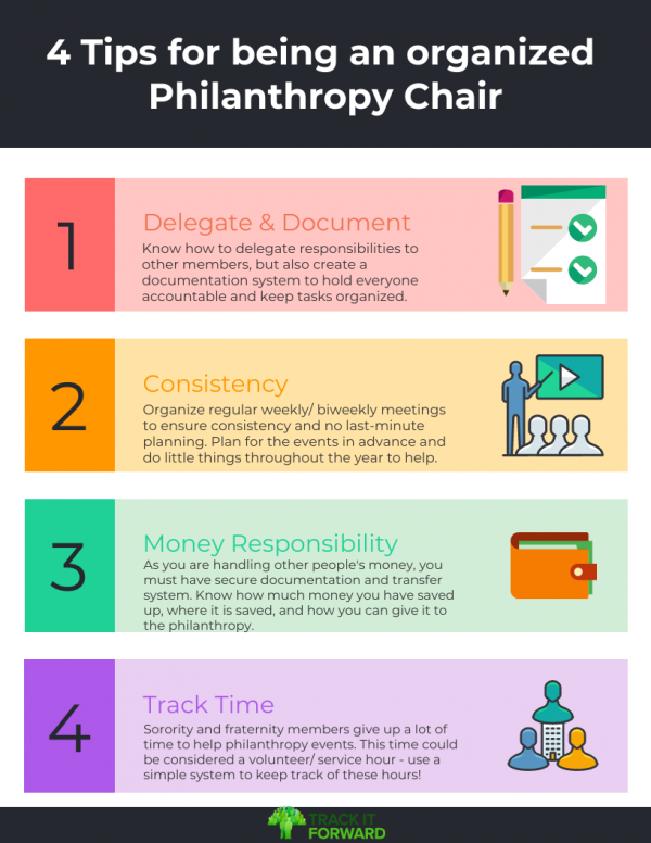 Infographic on 4 tips for being an organized philanthropy chair. 1. Delegate and document: Know how to delegate responsibilities to other members, but also create a documentation system to hold everyone accountable and keep tasks organized. 2. Consistency : Organize regular weekly/ biweekly meetings to ensure consistency and no last-minute planning. Plan for the events in advance and do little things throughout the year to help. 3. Money Responsibility: As you are handling other people's money, you must have secure documentation and transfer system. Know how much money you have saved up, where it is saved, and how you can give it to the philanthropy. 4. Track Time: Sorority and fraternity members give up a lot of time to help philanthropy events. This time could be considered a volunteer/ service hour - use a simple system to keep track of these hours!