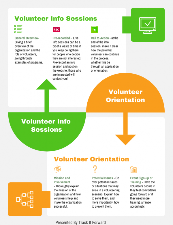 Volunteer Info Sessions vs Volunteer Orientation.  Volunteer Info Sessions - give a general overview of organization, roles, and examples. They should be pre-recorded. Live info sessions can be a waste of time doing them for people who decide they are not interested. Add a Call to Action- at the end of the session make it clear how the volunteer can proceed - either through an application or orientation.   Volunteer Orientation. Mission and involvement, explain  the mission and how volunteers help the organization, go over potential issues that may arise and have volunteers decide if they want to move forward in training.