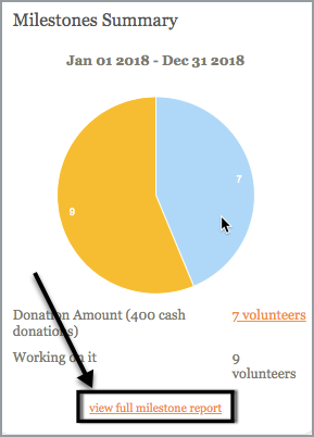 Milestones summary. Example of milestones summary for the year of 2018. Example graph showing donations amount reached vs working on it. Arrow pointing to the option to view full milestone reports.