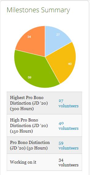 example milestone for stanford law school tracking pro bono hour distinction