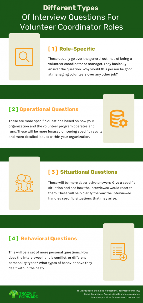 Different Types Of Interview Questions For Volunteer Coordinator Roles  Role - Specific  These usually go over the general outlines of being a volunteer coordinator or manager. They basically answer the question: Why would this person be good at managing volunteers over any other job?  Operational Questions - These are more specific questions based on how your organization and the volunteer program operates and runs. These will be more focused on seeing specific results and more detailed issues within your organization.  Situational Questions - These will be more descriptive answers. Give a specific situation and see how the interviewee would react to them. These will help clarify the way the interviewee handles specific situations that may arise.   Behavioral Questions - This will be a set of more personal questions. How does the interviewee handle conflict, or different personality types? What types of behavior have they dealt with in the past?