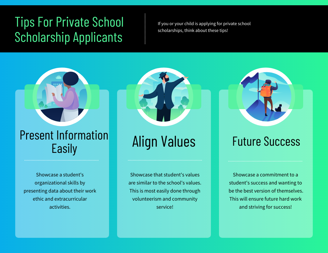 Tips For Private School Scholarship Applicants   If you or your child is applying for private school scholarships, think about these tips!   Present Information Easily Showcase a student's organizational skills by presenting data about their work ethic and extracurricular activities.   Align Values  Showcase that student's values are similar to the school's values. This is most easily done through volunteerism and community service!   Future Success  Showcase a commitment to a student's success and wanting to be the best version of themselves. This will ensure future hard work and striving for success!