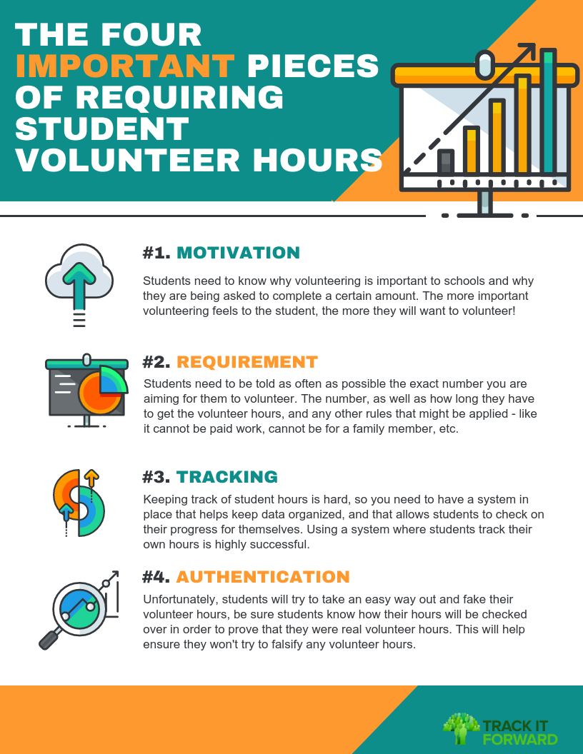 THE FOUR IMPORTANT PIECES  OF REQUIRING STUDENT  VOLUNTEER HOURS Students need to know why volunteering is important to schools and why they are being asked to complete a certain amount. The more important volunteering feels to the student, the more they will want to volunteer! Students need to be told as often as possible the exact number you are aiming for them to volunteer. The number, as well as how long they have to get the volunteer hours, and any other rules that might be applied - like it cannot be paid work, cannot be for a family member, etc.   Keeping track of student hours is hard, so you need to have a system in place that helps keep data organized, and that allows students to check on their progress for themselves. Using a system where students track their own hours is highly successful.  Unfortunately, students will try to take an easy way out and fake their volunteer hours, be sure students know how their hours will be checked over in order to prove that they were real volunteer hours. This will help ensure they won't try to falsify any volunteer hours.