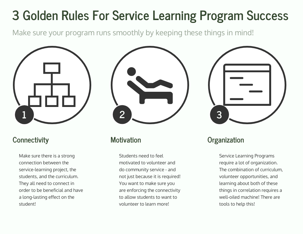 3 Golden Rules For Service Learning Program Success  1 connectivity Make sure there is a strong connection between the service-learning project, the students, and the curriculum. They all need to connect in order to be beneficial and have a long-lasting effect on the student!   2 Motivation Students need to feel motivated to volunteer and do community service - and not just because it is required! You want to make sure you are enforcing the connectivity to allow students to want to volunteer to learn more!   3 Organization Service Learning Programs require a lot of organization. The combination of curriculum, volunteer opportunities, and learning about both of these things in correlation requires a well-oiled machine! There are tools to help this!