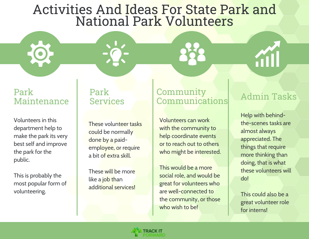 Activities And Ideas For State Park and National Park Volunteers    Park Maintenance - Volunteers in this department help to make the park its very best self and improve the park for the public.    This is probably the most popular form of volunteering.   Park Services - These volunteer tasks could be normally done by a paid-employee, or require a bit of extra skill.    These will be more like a job than additional services!   Community Communications - Volunteers can work with the community to help coordinate events or to reach out to others who might be interested.    This would be a more social role, and would be great for volunteers who are well-connected to the community, or those who wish to be!   Admin Tasks - Help with behind-the-scenes tasks are almost always appreciated. The things that require more thinking than doing, that is what these volunteers will do!    This could also be a great volunteer role for interns!