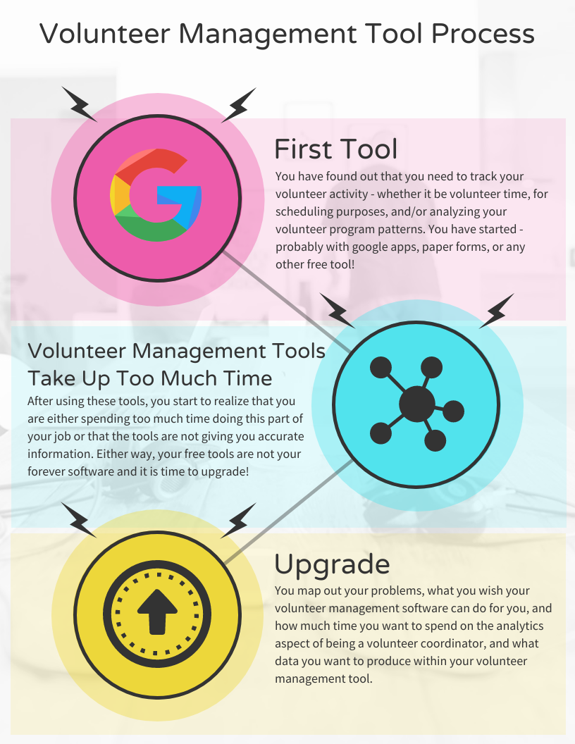 Volunteer Management Tool Process  First Tool You have found out that you need to track your volunteer activity - whether it be volunteer time, for scheduling purposes, and/or analyzing your volunteer program patterns. You have started - probably with google apps, paper forms, or any other free tool!   Volunteer Management Tools Take Up Too Much Time  After using these tools, you start to realize that you are either spending too much time doing this part of your job or that the tools are not giving you accurate information. Either way, your free tools are not your forever software and it is time to upgrade!   Upgrade You map out your problems, what you wish your volunteer management software can do for you, and how much time you want to spend on the analytics aspect of being a volunteer coordinator, and what data you want to produce within your volunteer management tool.