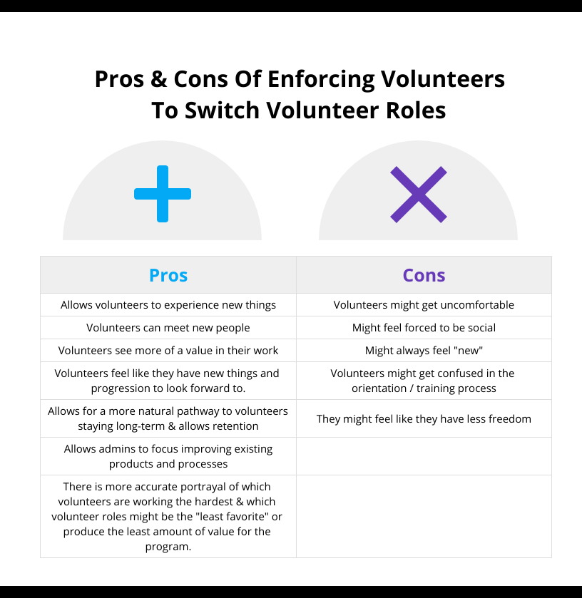 Allows volunteers to experience new things Volunteers can meet new people Volunteers see more of a value in their work Volunteers feel like they have new things and progression to look forward to. Allows for a more natural pathway to volunteers staying long-term & allows retention