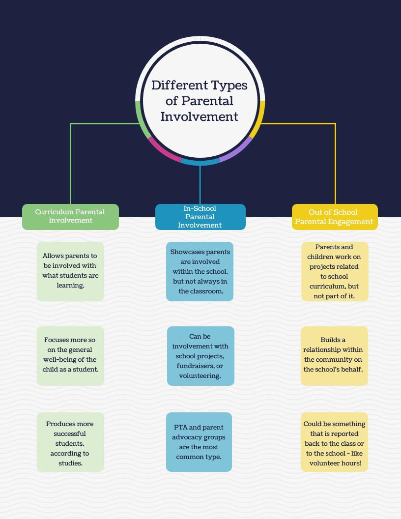 Different types of parental involvement  curriculum parental involvement  in school parental engagement  out of school parental involvement