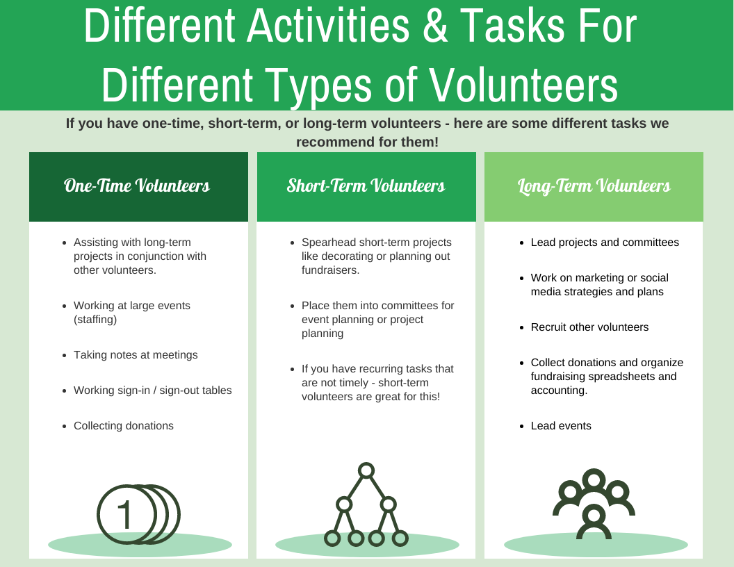 Different Activities & Tasks For Different Types of Volunteers  If you have one-time, short-term, or long-term volunteers - here are some different tasks we recommend for them!   one-timeAssisting with long-term projects in conjunction with other volunteers.    Working at large events (staffing)    Taking notes at meetings   Working sign-in / sign-out tables   Collecting donations   short-term Spearhead short-term projects like decorating or planning out fundraisers.    Place them into committees for event planning or project planning    If you have recurring tasks that are not timely - short-term volunteers are great for this!   long-term Lead projects and committees    Work on marketing or social media strategies and plans    Recruit other volunteers   Collect donations and organize fundraising spreadsheets and accounting.    Lead events