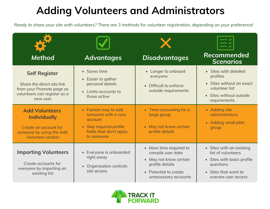 Adding Volunteers and Administrators  Ready to share your site with volunteers? There are 3 methods for volunteer registration, depending on your preference!   self register, add volunteers individually, and importing volunteers