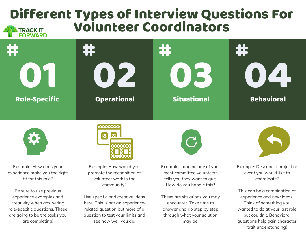 Different Types of Interview Questions For Volunteer Coordinators  Role-specific Operational Situational Behavioral Example: How does your experience make you the right fit for this role?  Be sure to use previous experience examples and creativity when answering role-specific questions. These are going to be the tasks you are completing! Example: How would you promote the recognition of volunteer work in the community?    Use specific and creative ideas here. This is not an experience-related question but more of a question to test your limits and see how well you do.  Example: Imagine one of your most committed volunteers tells you they want to quit. How do you handle this?    These are situations you may encounter. Take time to answer and go step by step through what your solution may be.  Example: Describe a project or event you would like to coordinate?    This can be a combination of experience and new ideas. Think of something you wanted to do at your last role but couldn't. Behavioral questions help gain character trait understanding!