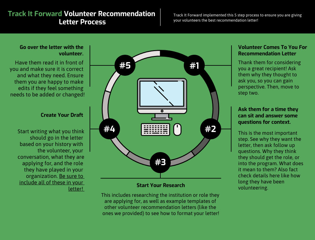 Volunteer Recommendation Letter Process