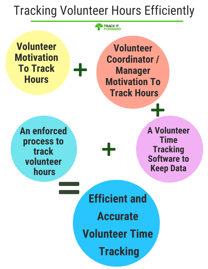 Tracking Hours Efficiently:   volunteers feeling motivated to track time + volunteer coordinators knowing why they need to track volunteer time + a software system to help volunteer time tracking + a process to implement this system = efficient volunteer time tracking