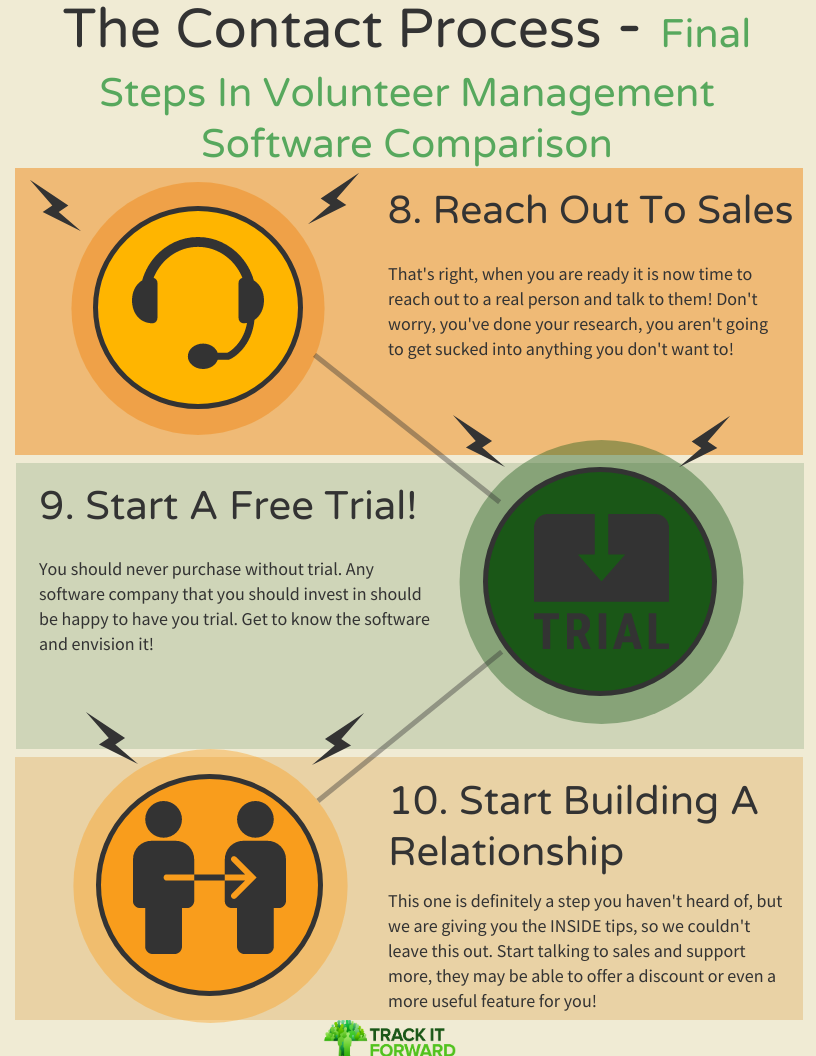The contact Process - Final Steps IN Volunteer Managemetn Software Comparison   8. Reach out to sales  That's right, when you are ready it is now time to reach out to a real person and talk to them! Don't worry, you've done your research, you aren't going to get sucked into anything you don't want to!   9. Start A Free Trial!   You should never purchase without trial. Any software company that you should invest in should be happy to have you trial. Get to know the software and envision it!   10.  Start Building A Realtionship This one is definitely a step you haven't heard of, but we are giving you the INSIDE tips, so we couldn't leave this out. Start talking to sales and support more, they may be able to offer a discount or even a more useful feature for you!
