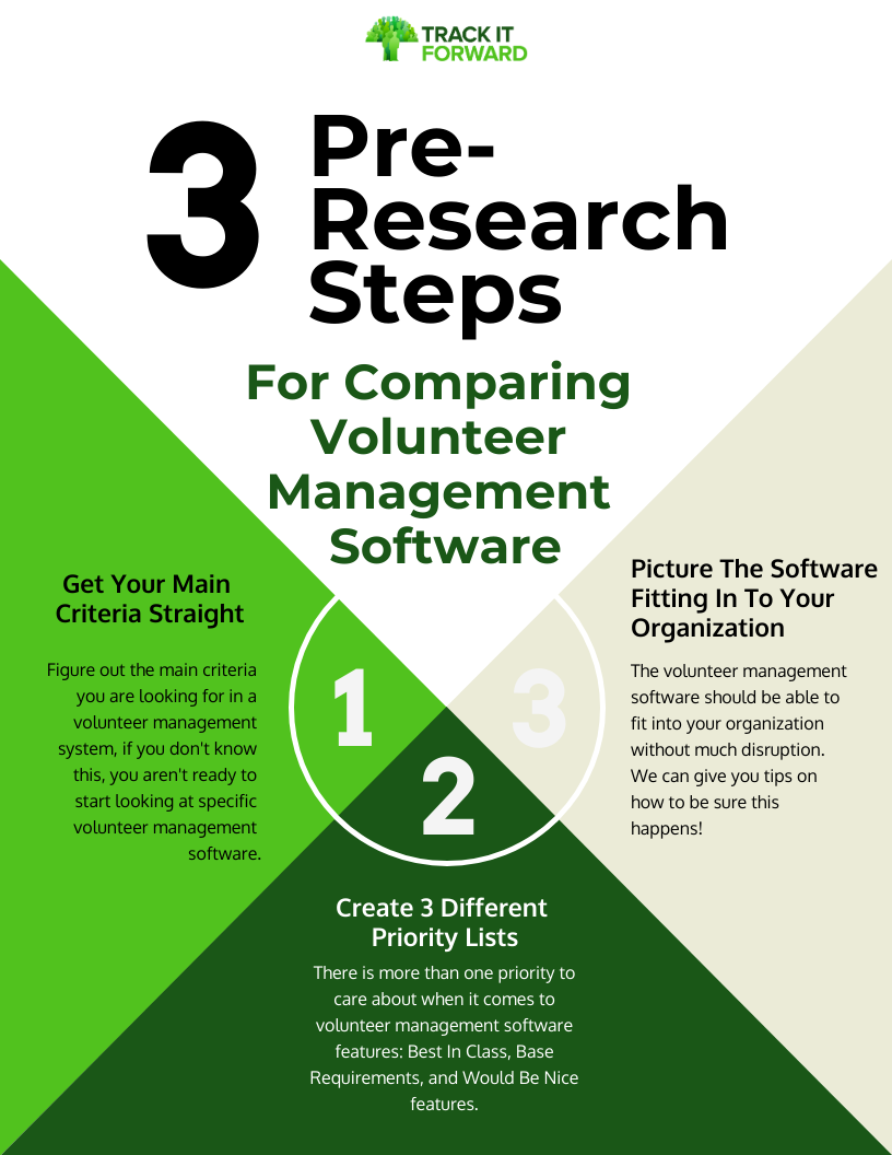 3 pre -research steps For Comparing Volunteer Management Software  Picture the software fitting in to your organization The volunteer management software should be able to fit into your organization without much disruption. We can give you tips on how to be sure this happens!   Create 3 Different Priority Lists There is more than one priority to care about when it comes to volunteer management software features: base requirements, convenience wants, and Excel Features  Get Your Main Criteria Straight Figure out the main criteria you are looking for in a volunteer management system, if you don't know this, you aren't ready to start looking at specific volunteer management software.