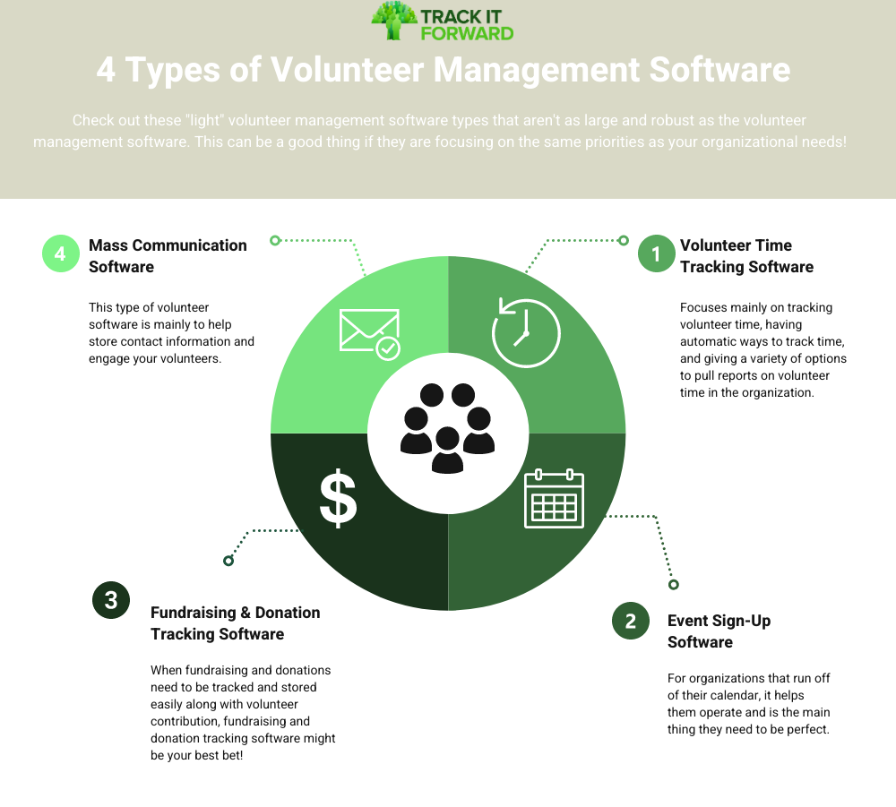 4 Types of volunteer management software  Check out these