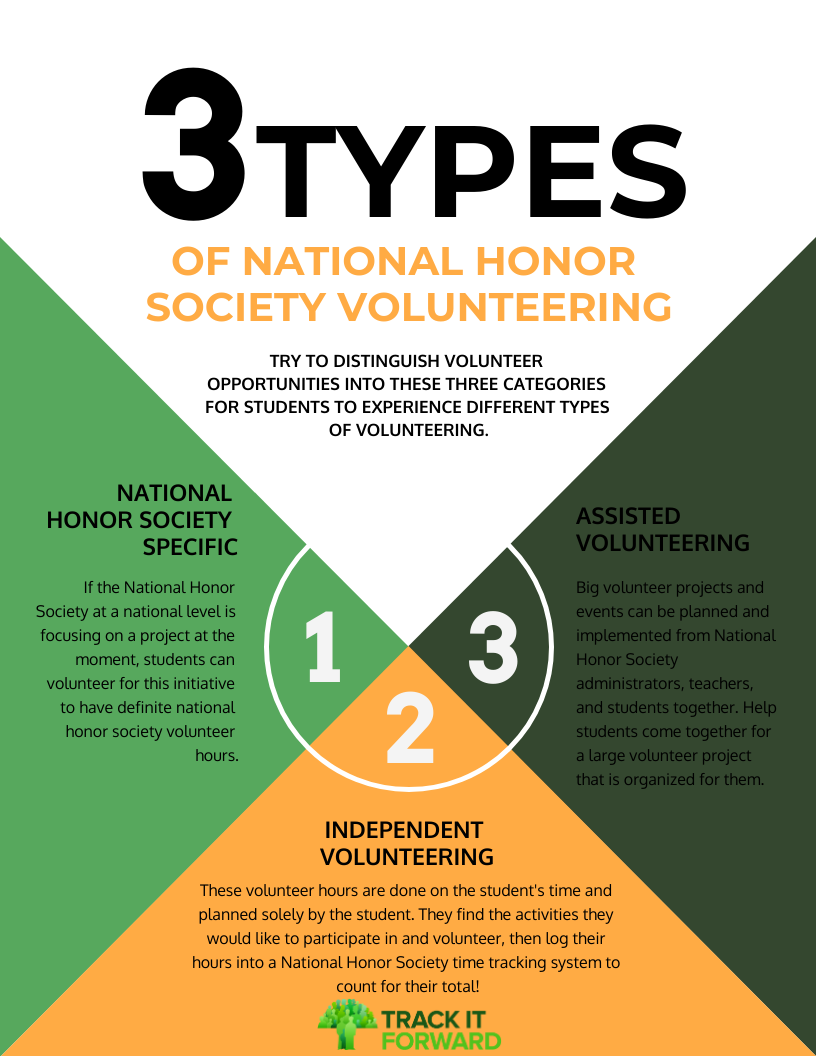 3 types  OF NATIONAL HONOR SOCIETY VOLUNTEERING  TRY TO DISTINGUISH VOLUNTEER OPPORTUNITIES INTO THESE THREE CATEGORIES FOR STUDENTS TO EXPERIENCE DIFFERENT TYPES OF VOLUNTEERING.  NATIONAL HONOR SOCIETY SPECIFIC  If the National Honor Society at a national level is focusing on a project at the moment, students can volunteer for this initiative to have definite national honor society volunteer hours.  INDEPENDENT VOLUNTEER These volunteer hours are done on the student's time and planned solely by the student. They find the activities they would like to participate in and volunteer, then log their hours into a National Honor Society time tracking system to count for their total!  ASSISTED VOLUNTEERING Big volunteer projects and events can be planned and implemented from National Honor Society administrators, teachers, and students together. Help students come together for a large volunteer project that is organized for them.