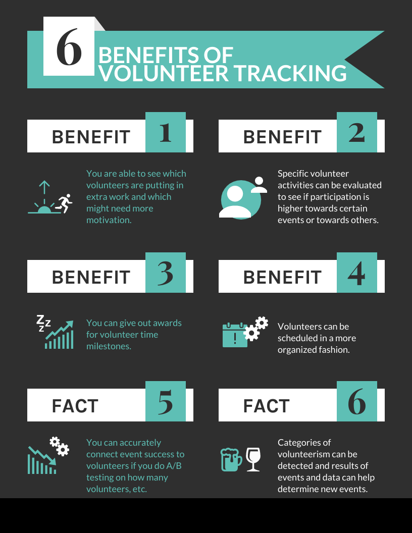BENEFITS OF VOLUNTEER TRACKING  You are able to see which volunteers are putting in extra work and which might need more motivation.  Specific volunteer activities can be evaluated to see if participation is higher towards certain events or towards others.  You can give out awards for volunteer time milestones.  Volunteers can be scheduled in a more organized fashion.   You can accurately connect event success to volunteers if you do A/B testing on how many volunteers, etc.   Categories of volunteerism can be detected and results of events and data can help determine new events.