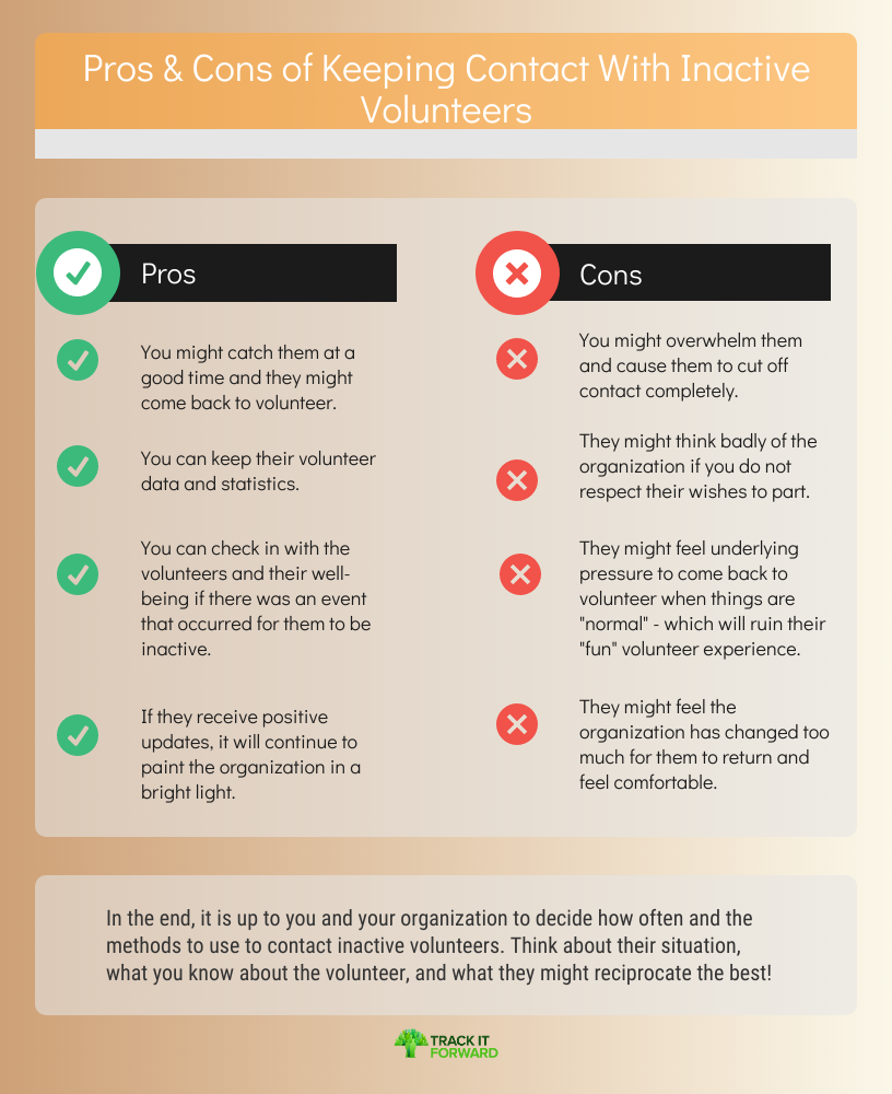 Pros & Cons of Keeping Contact With Inactive Volunteers    In the end, it is up to you and your organization to decide how often and the methods to use to contact inactive volunteers. Think about their situation, what you know about the volunteer, and what they might reciprocate the best!
