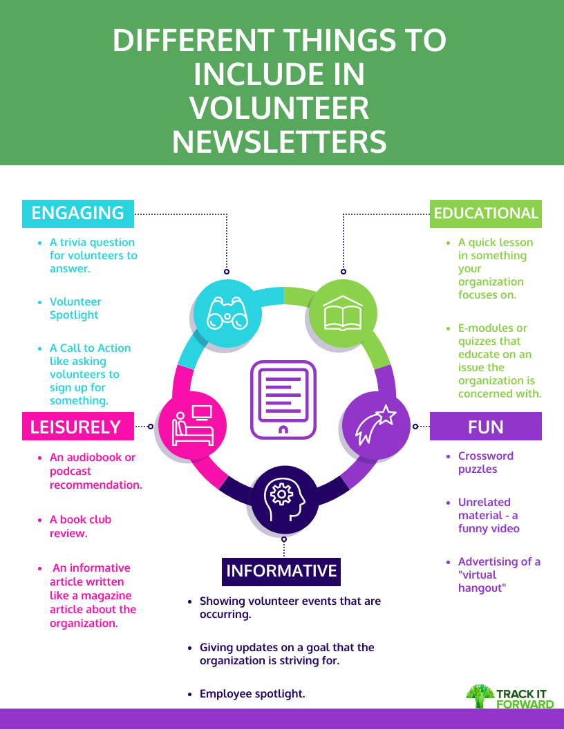DIFFERENT THINGS TO INCLUDE IN VOLUNTEER NEWSLETTERS   Educational -A quick lesson in something your organization focuses on.   E-modules or quizzes that educate on an issue the organization is concerned with.  Fun -Crossword puzzles   Unrelated material - a funny video   Advertising of a