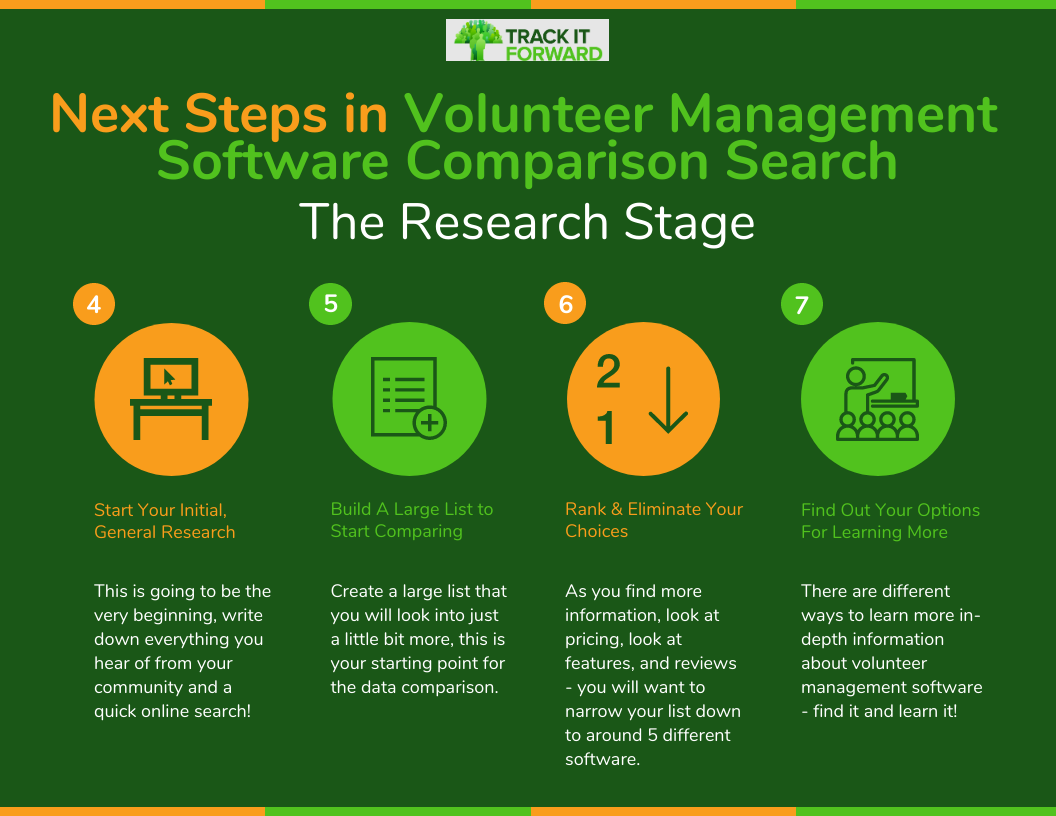 Next Steps in Volunteer Management Software Comparison Search  Research  1. Start Your Initial Research This is going to be the very beginning, write down everything you hear of from your community and a quick online search!   2. Build A Large List to Start comparing  Create a large list that you will look into just a little bit more, this is your starting point for the data comparison.   3. Rank and eliminate your choices  As you find more information, look at pricing, look at features, and reviews - you will want to narrow your list down to around 5 different software.   4. Find out your options for learning more  There are different ways to learn more in-depth information about volunteer management software - find it and learn it!