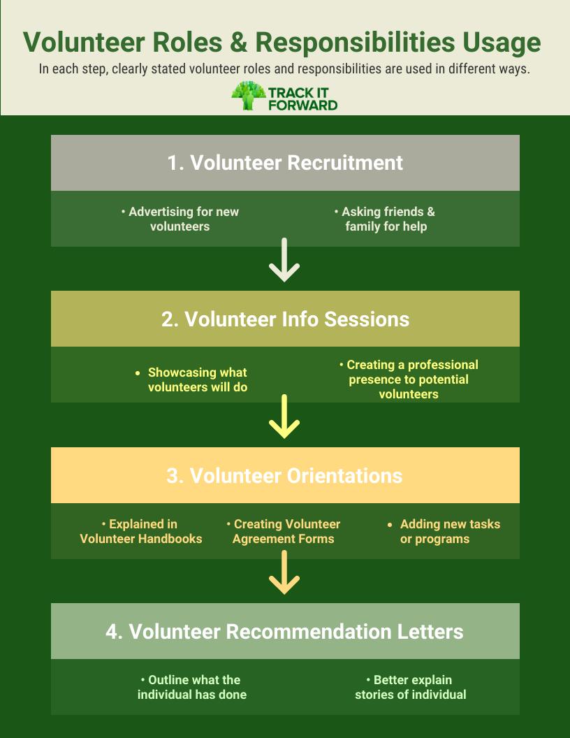 Volunteer Roles & Responsibilities Usage.   1. Volunteer Recruitment 2. Volunteer Orientation 3. Volunteer Handbooks 4. Volunteer Agreement Forms 5. Recommendation Letters