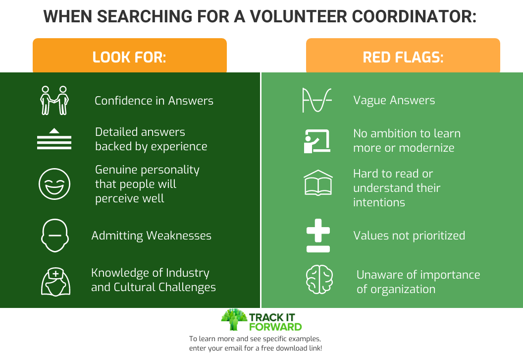 WHEN SEARCHING FOR A VOLUNTEER COORDINATOR   LOOK FOR:  CONFIDENCE IN ANSWERS, DETAILED ANSWERS BACKED BY EXPERIENCE, GENUINE PERSONALITY THAT PEOPLE WILL PERCEIVE WELL, ADMITTING WEAKNESS, KNOWLEDGE OF INDUSTRY  RED FLAGS: VAGUE ANSWERS, NO AMBITION TO LEARN MORE OR MODERNIZE, HARD TO READ OR UNDERSTAND INTENTIONS, VALUES NOT PRIORITIZED, UNAWARE OF ALL PARTS OF VOLUNTEER COORDINATOR ROLES