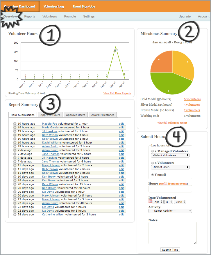 Track It Forward Organizer Dashboard with milestones, report options, and list of volunteers.