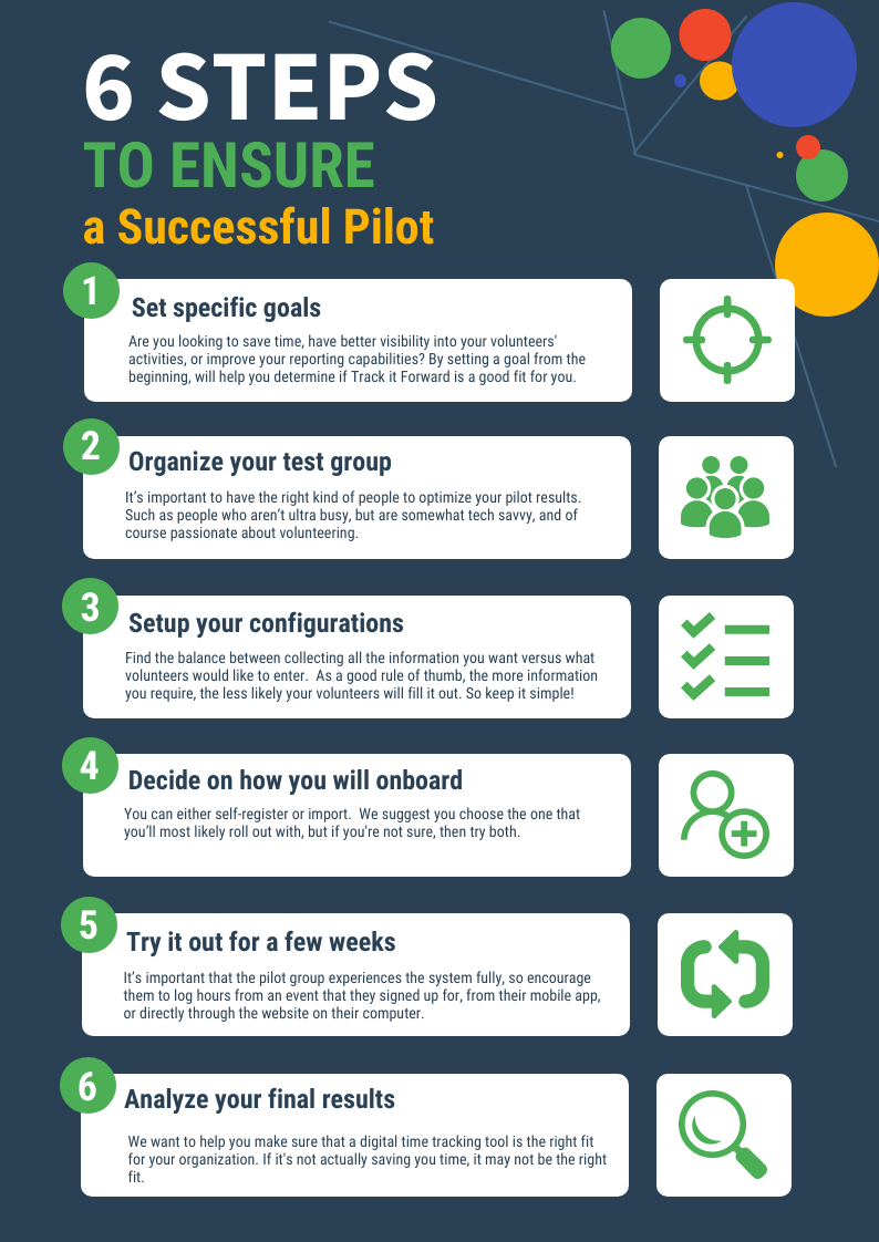 6 Steps to Ensure a Successful Pilot  1. Set Specific Goals 2. Organize Your Test Group 3. Setup Your Configurations 4. Decide on How You Will Onboard 5. Try it out for a few weeks 6. analyze your final results