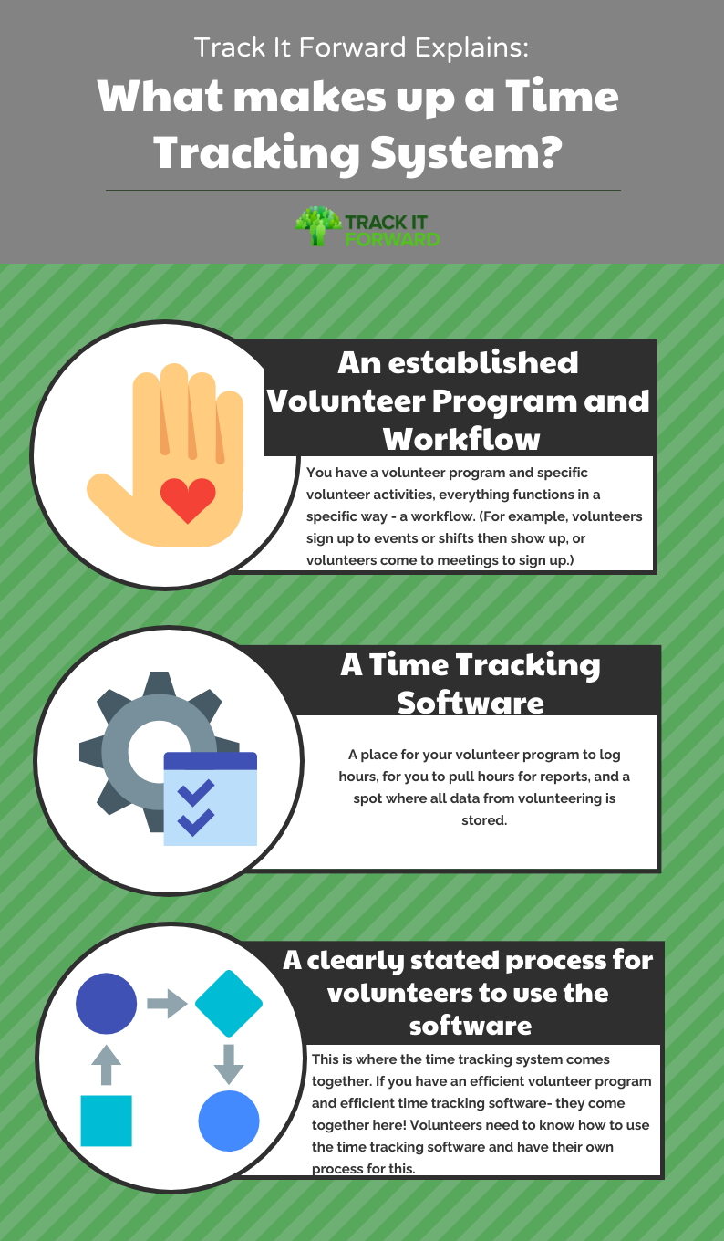 What makes up a time tracking system?  You have a volunteer program and specific volunteer activities, everything functions in a specific way - a workflow. (For example, volunteers sign up to events or shifts then show up, or volunteers come to meetings to sign up.) A place for your volunteer program to log hours, for you to pull hours for reports, and a spot where all data from volunteering is stored. This is where the time tracking system comes together. If you have an efficient volunteer program and efficient time tracking software- they come together here! Volunteers need to know how to use the time tracking software and have their own process for this.