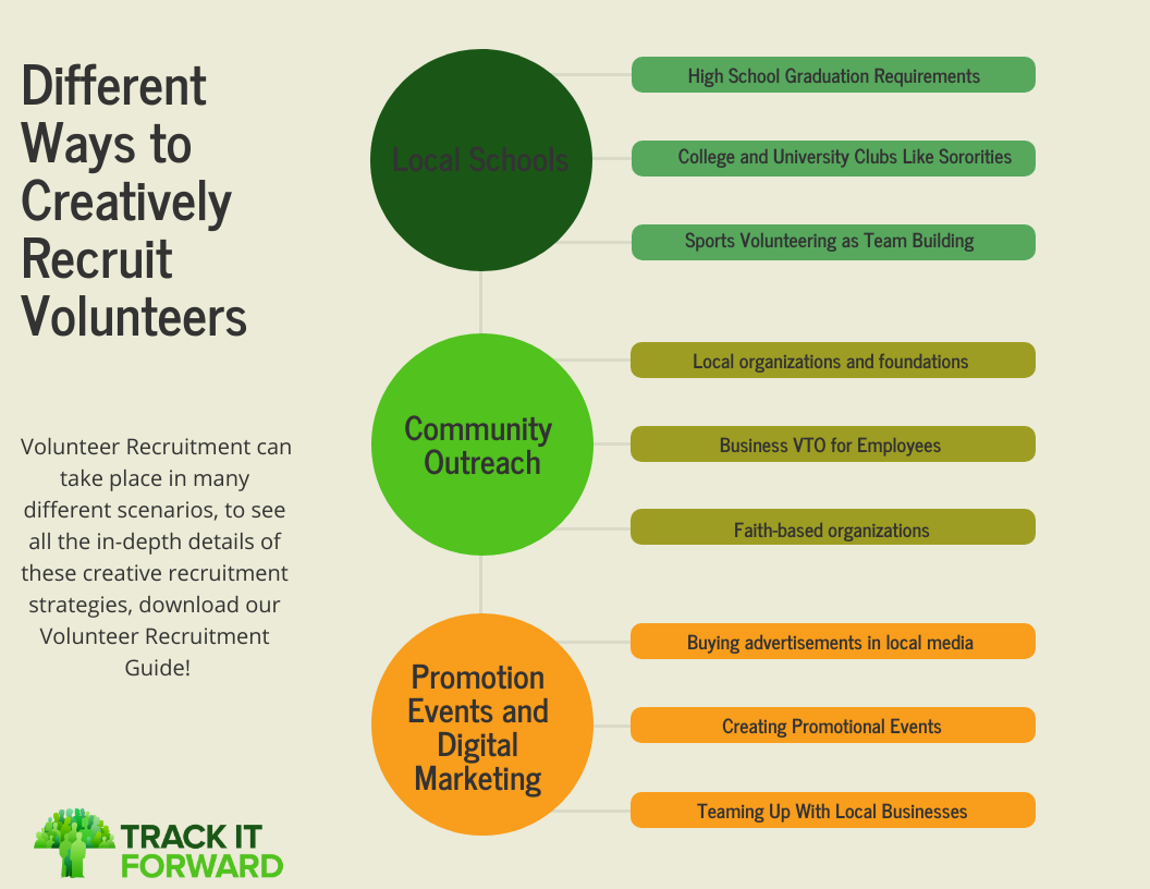 Different Ways To Creatively Recruit Volunteers  1.  High School and University  2. Community 3. Promotion and Marketing